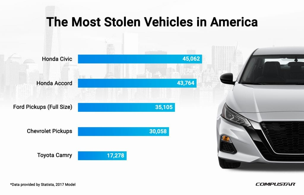 vehicle theft statistics in the United States