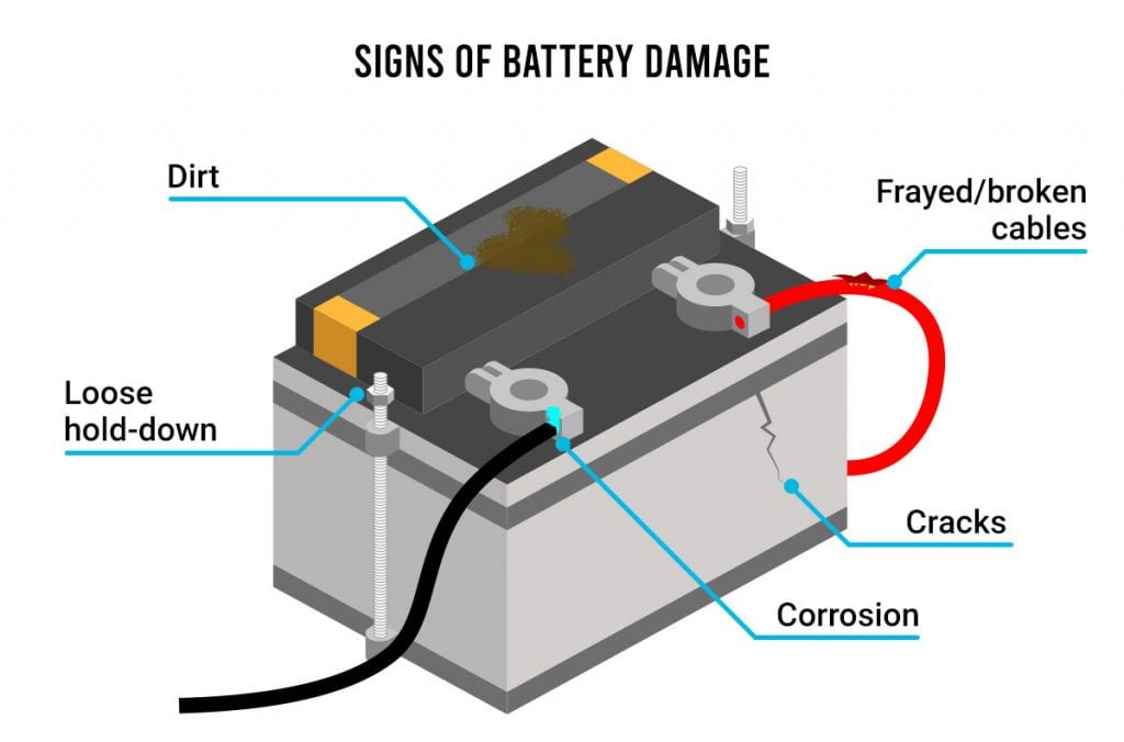 Illustration of a battery showing different materials that damage car batteries.
